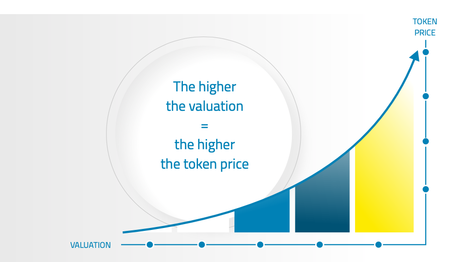 The higher the valuation = the higher the token price