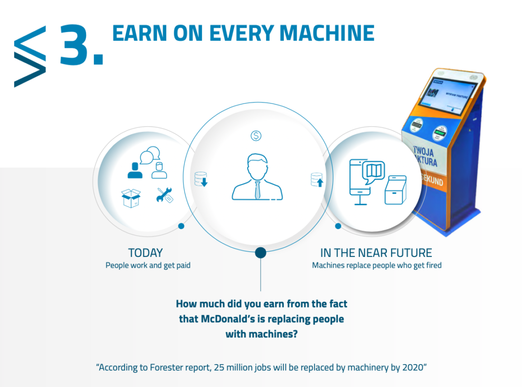 SelfMaker Earn On Every Machines